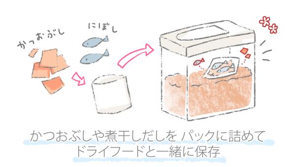 ドライフードに香りづけする方法を解説したイラスト